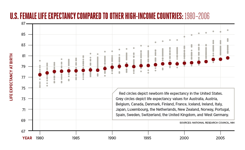 U.S. Female Life Expectancy Compared to Other High-Income Countries: 1980 - 2006