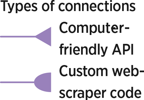 Types of connections: Computer-friendly API, Custom web-​scraper code