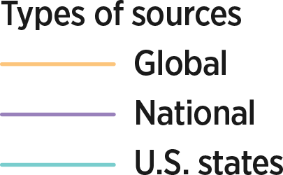 Types of sources:  Global, National, U.S. states